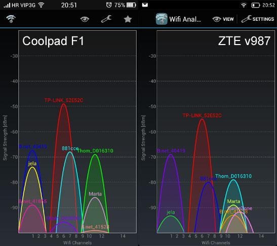 Coolpad F1 ZTE v987 WiFi