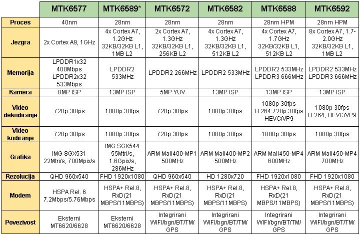 MTK Procesori Mobilni