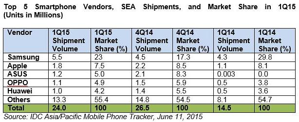 Oppo vs Huawei IDC